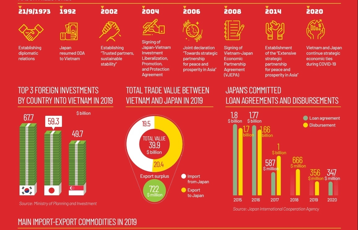 VIETNAM - JAPAN trade and investment partnership (Infographics)