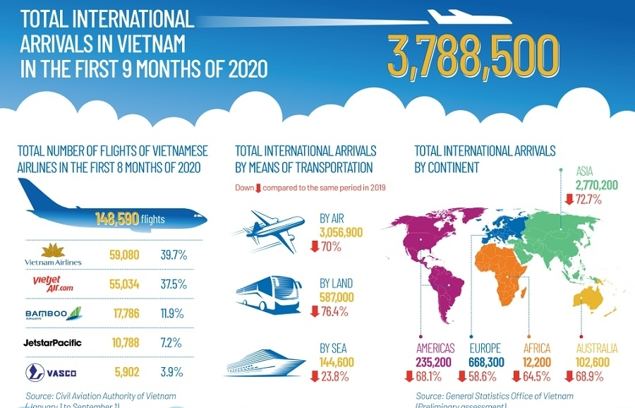 Vietnamese Aviation & Tourism coming back to life