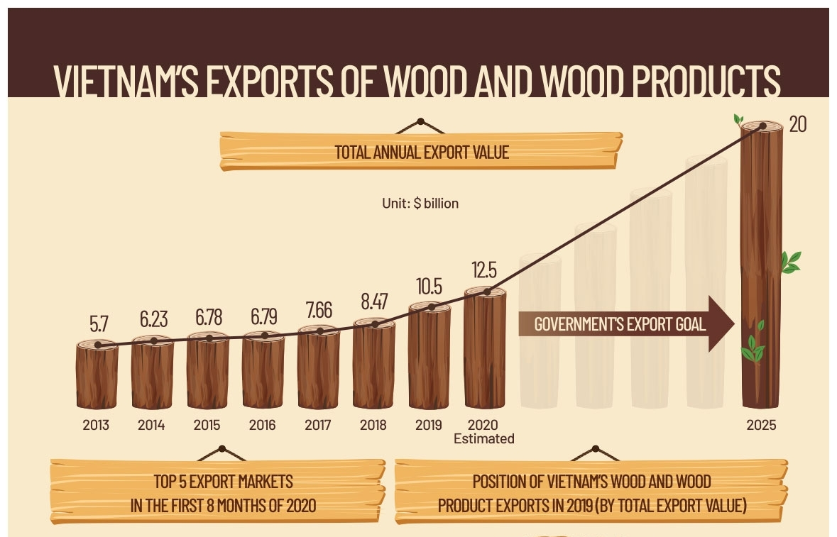 Vietnam's exports of wood and wood products (Infographics)