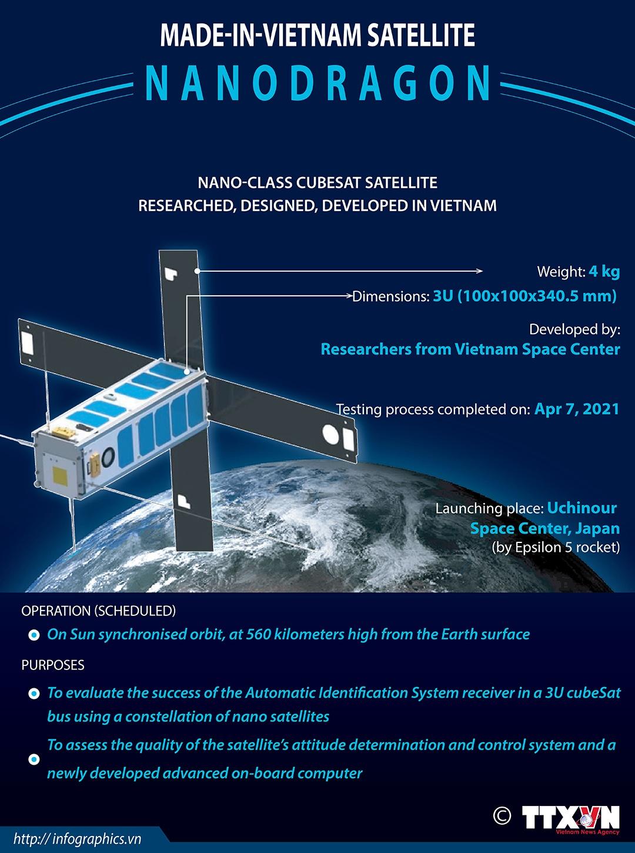 Made-in-Vietnam satellite Nanodragon