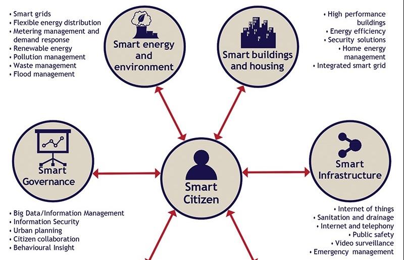 Securing smart city breakthroughs