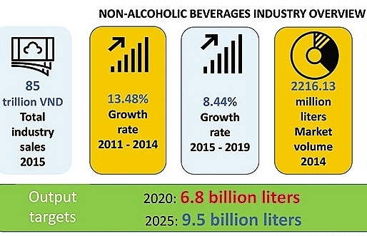 Soft drinks see hard competition