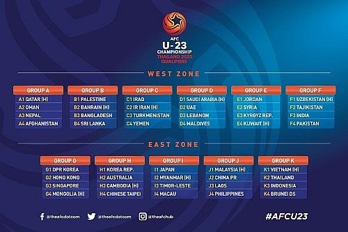 vietnam in 2020 afc u23 championship qualifiers group k