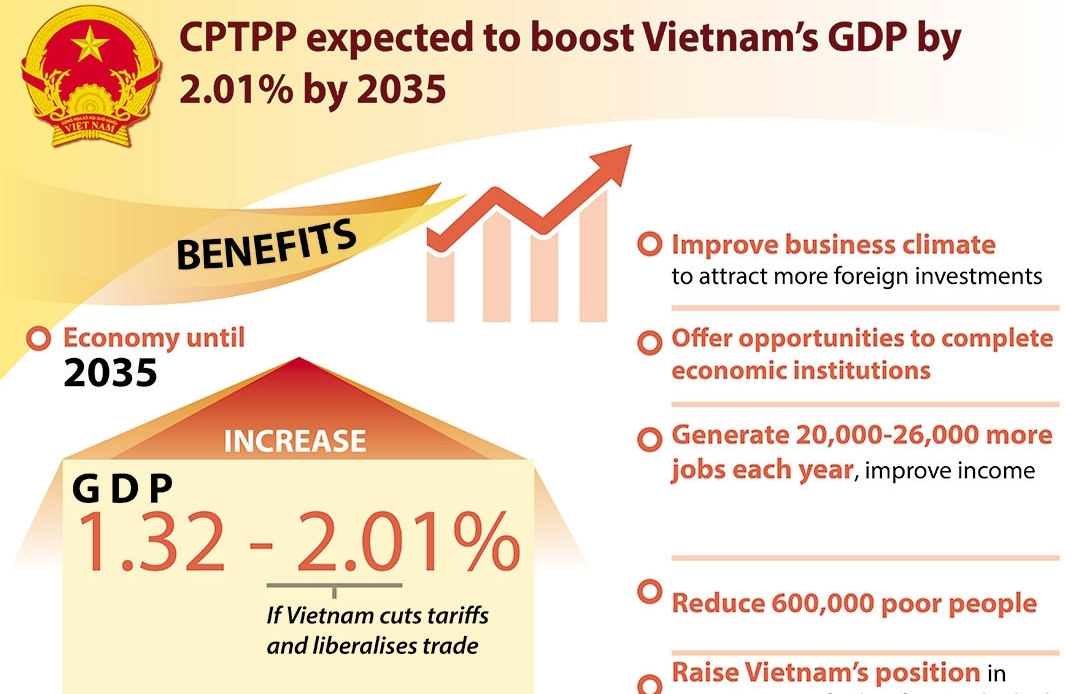 CPTPP expected to boost Vietnam's GDP by 2.01pc by 2035