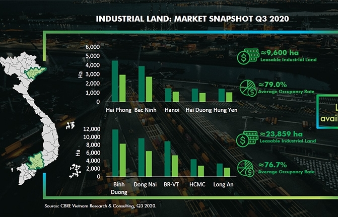 Land rental rise in industrial property