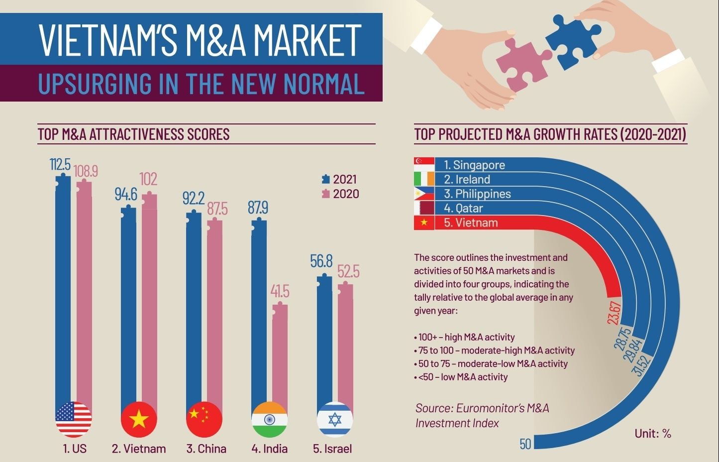 Vietnam's M&A Market upsurging in the new normal (Infographics)