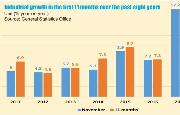 Stellar 11-month stats for industrial manufacturing