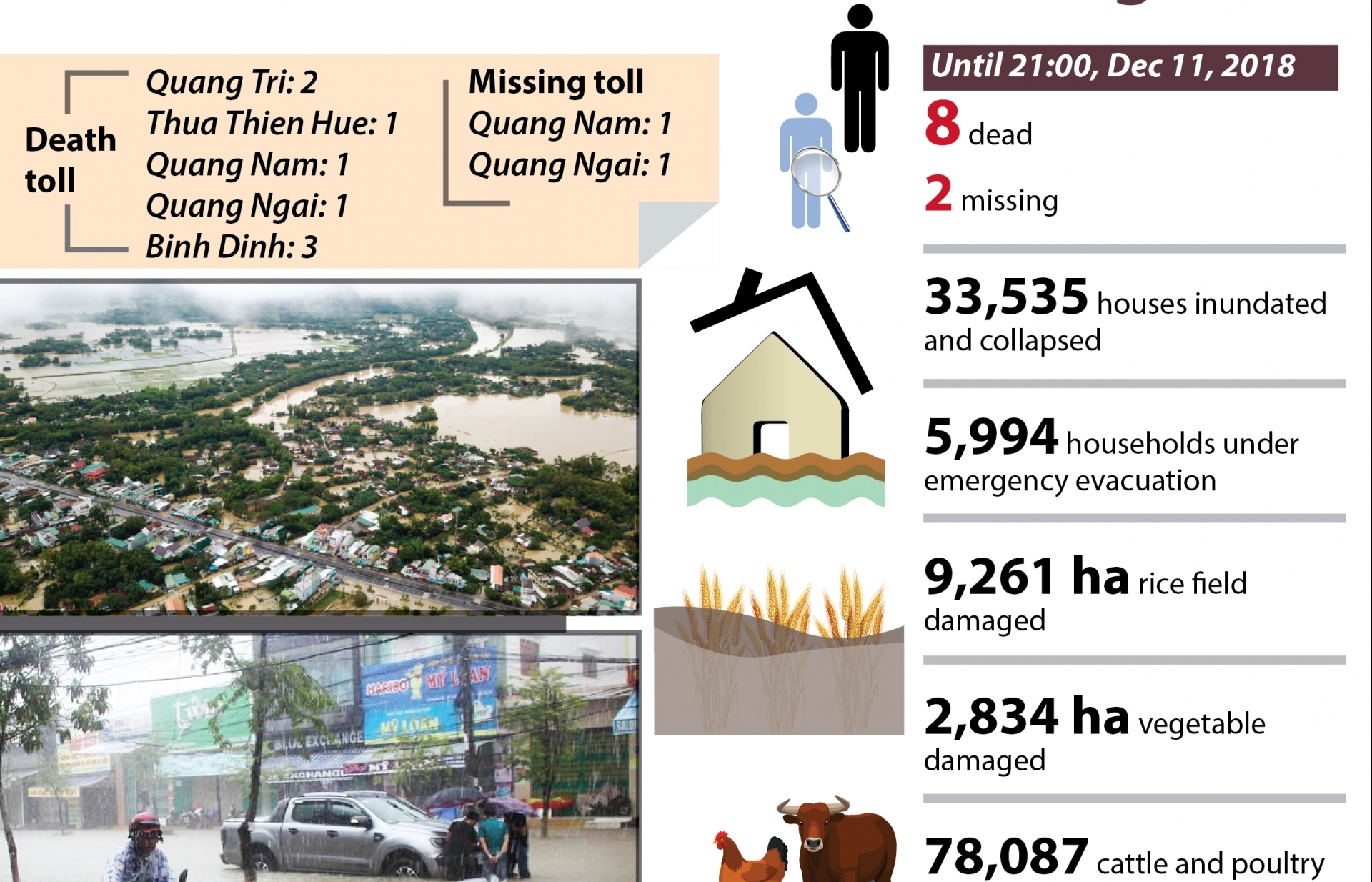 Floods in central region leave 10 dead and missing