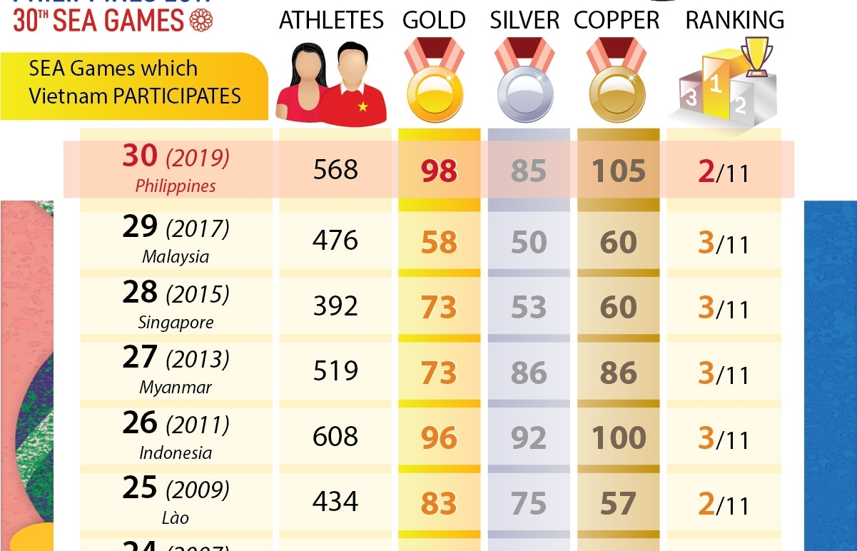 Vietnam ranks second with 98 golds in SEA Games 30 (Infographics)