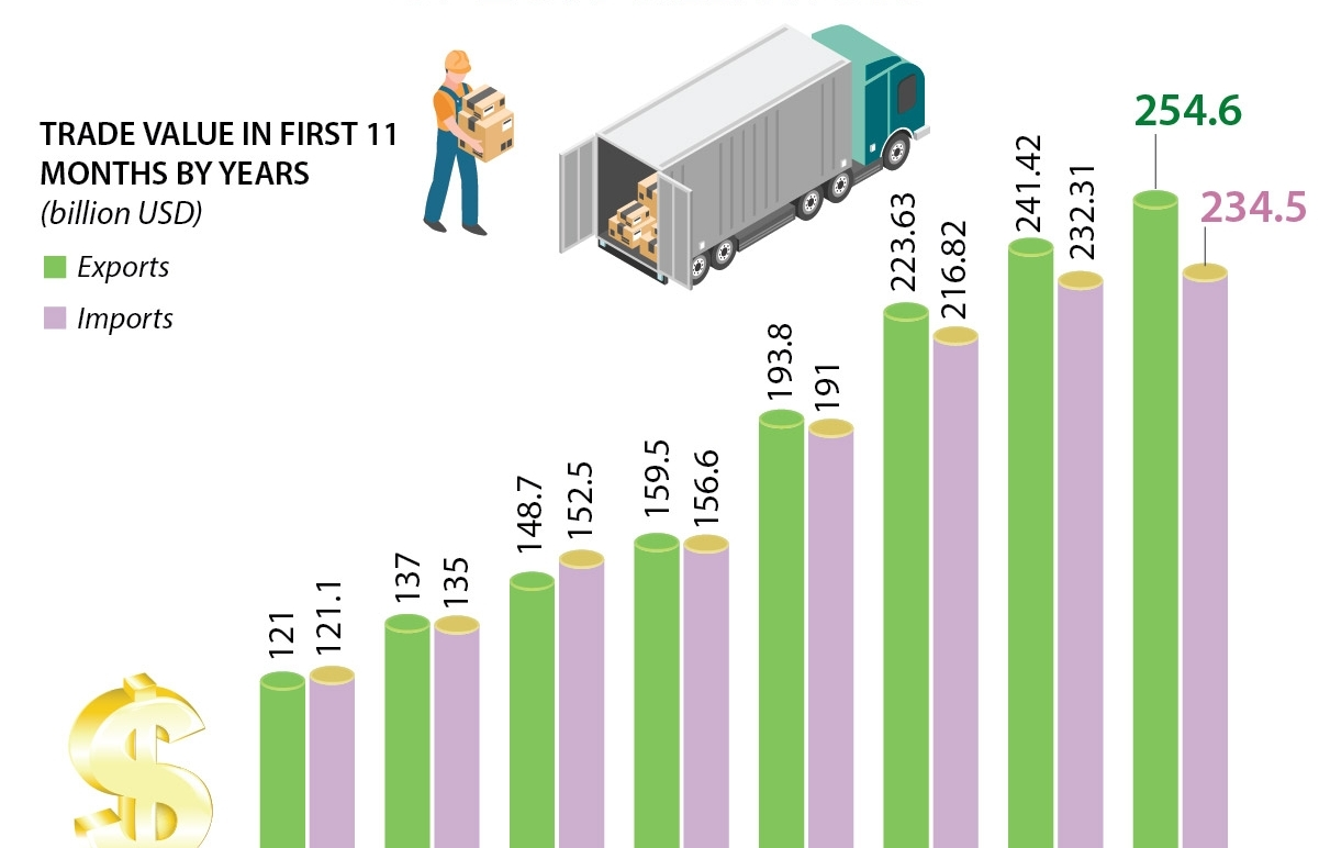 Vietnam sees record trade surplus of 20.1 billion USD (Infographics)