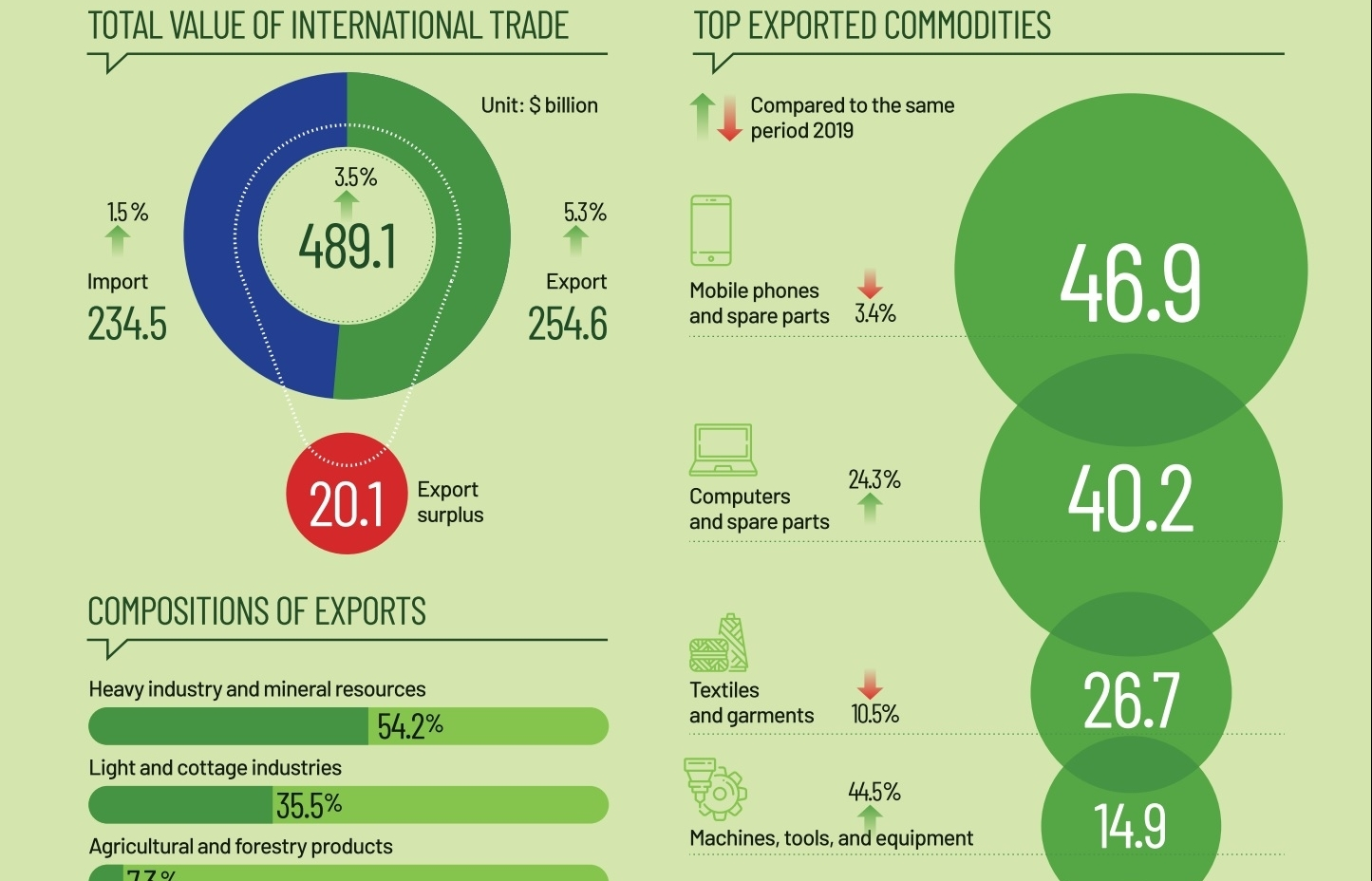 Vietnam's record export surplus in the first 11 months of 2020 (Infographics)