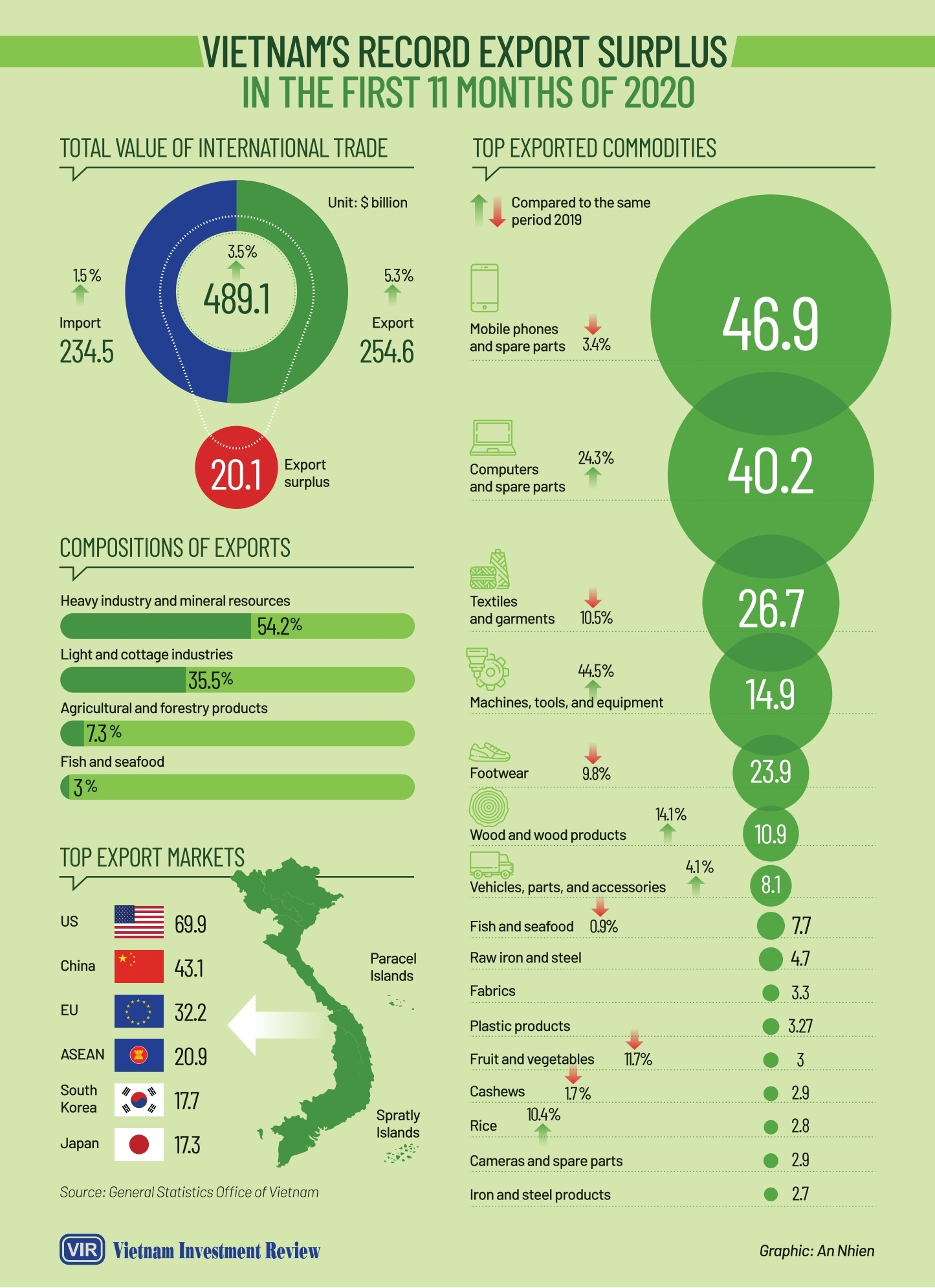 vietnams record export surplus in the first 11 months of 2020 infographics
