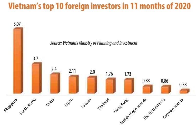 World's largest trade accord heightens interest in Vietnam