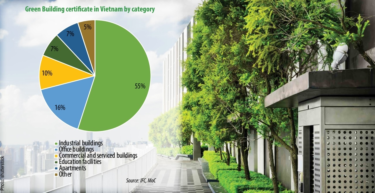 green building trend severely undervalued in local real estate