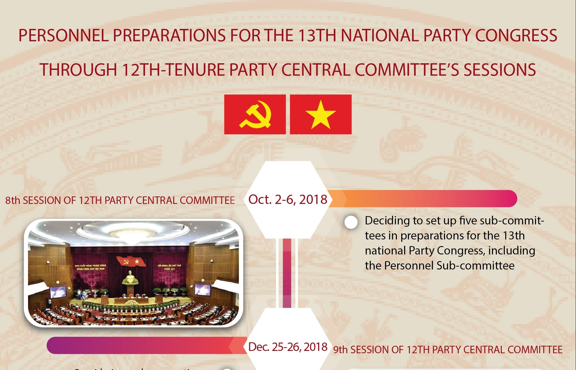 Personnel preparations for 13th National Party Congress (Infographics)