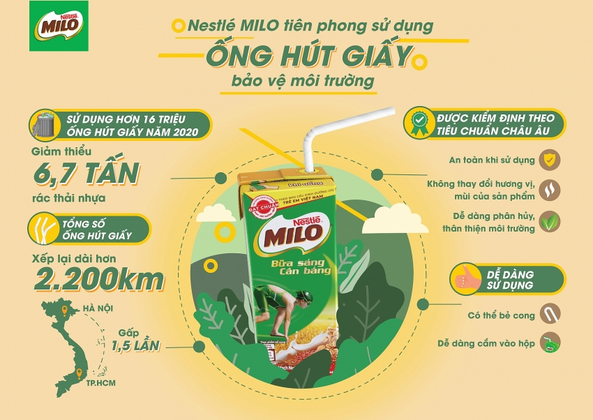 nestle uses environment friendly paper straws for milo breakfast drink