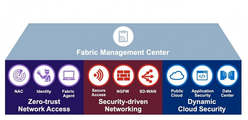automating network management to accelerate digital transformation