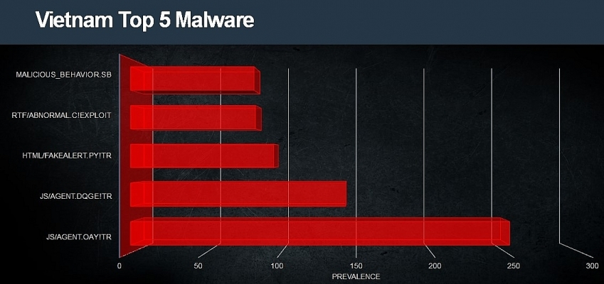 Fortinet threat landscape index hits historic record