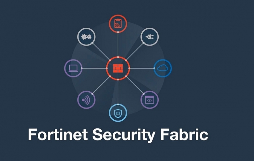 Fortinet acquires SOAR provider CyberSponse