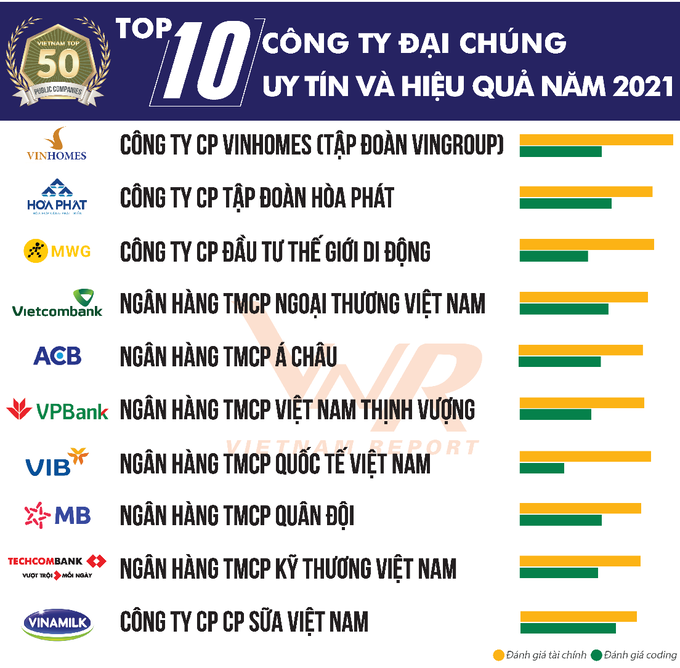 Six banks among 10 most effective listed companies in Vietnam