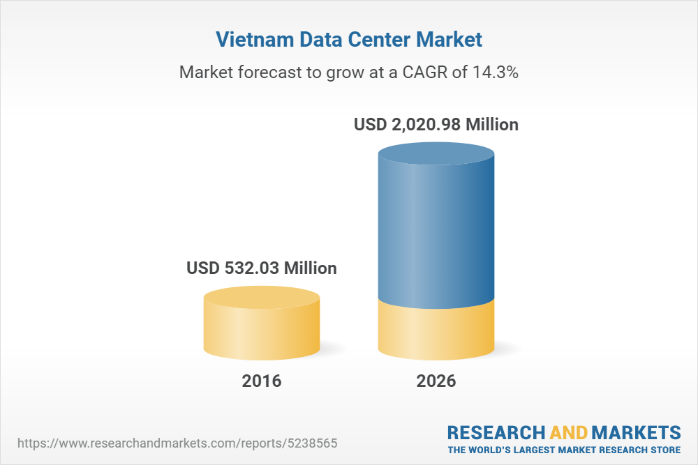 Vietnamese data centre market to grow at 14.64 per cent a year until 2026