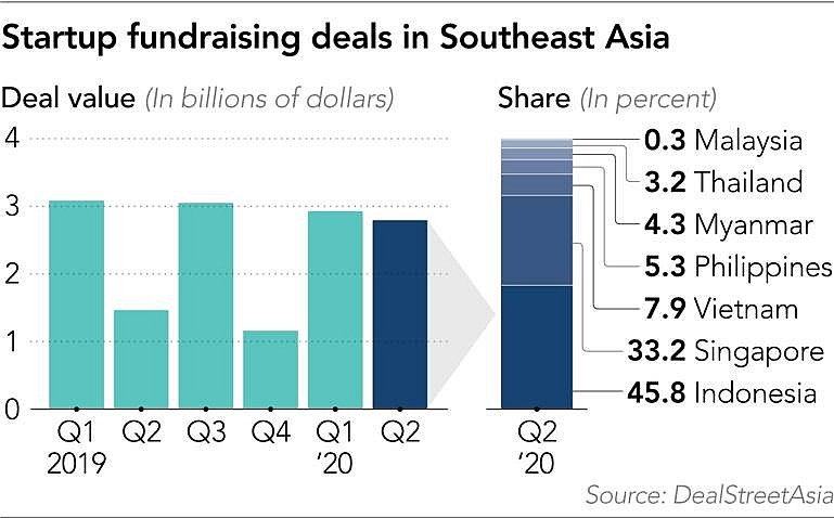 capital inflows to southeast asian startups up 91 per cent despite outbreak