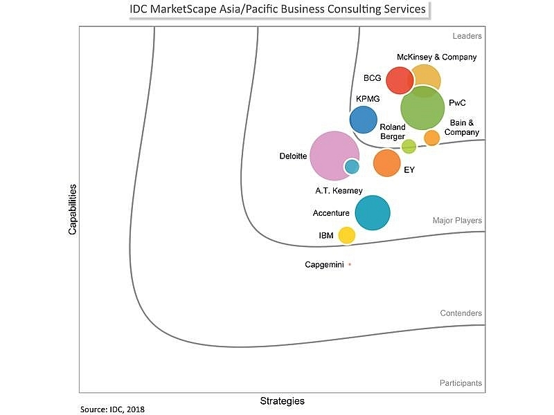 pwc named leader by idc marketscape