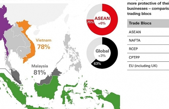 asean firms bullish on outlook amid trade tension risk