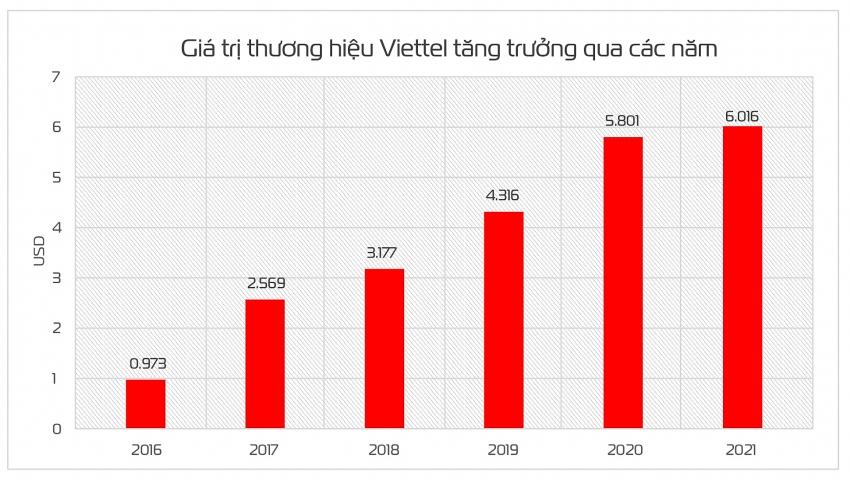 viettel brand value goes up 32 steps to 6 billion