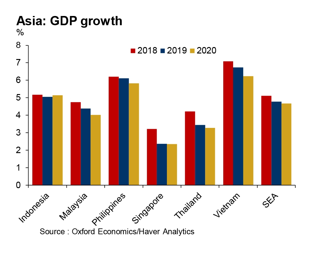 ICAEW : Southeast Asia GDP growth to slow to 4.8 per cent in 2019