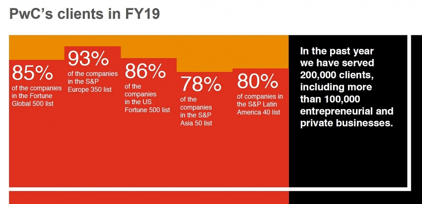pwc global revenues up 7 per cent to 424 billion