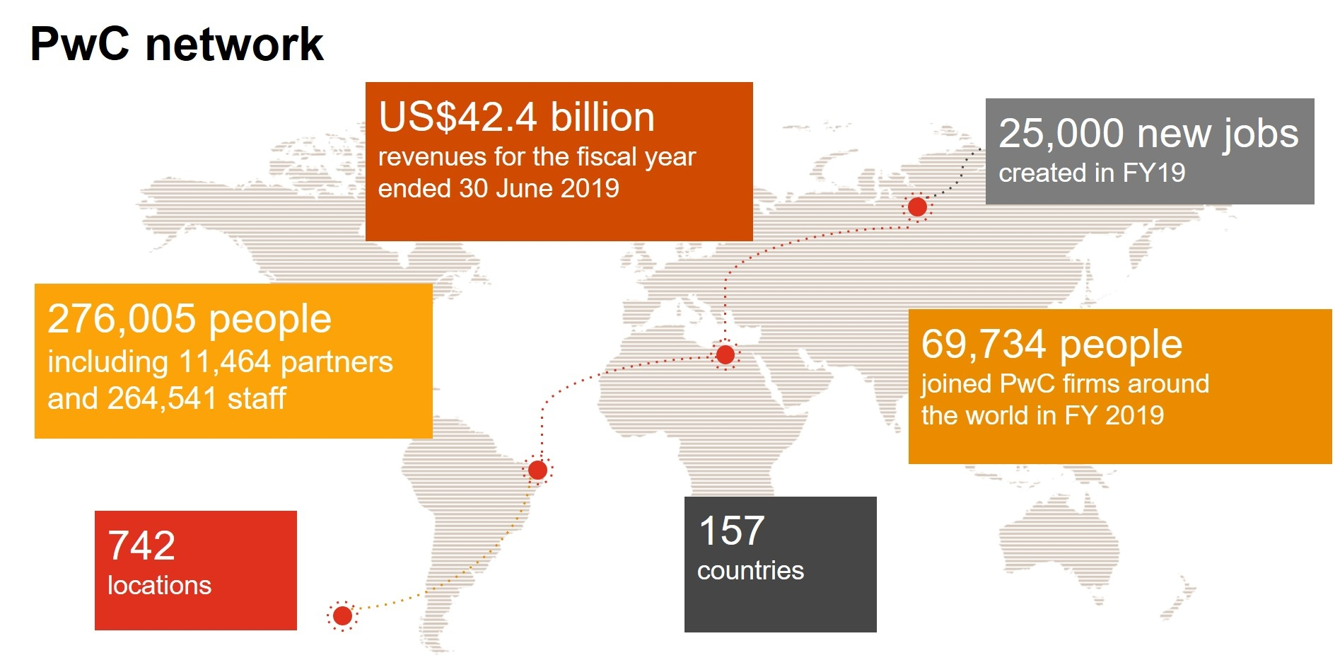 PwC global revenues up 7 per cent to $42.4 billion