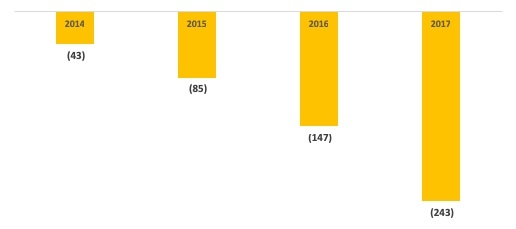 MoMo shoulders mounting losses for larger market share