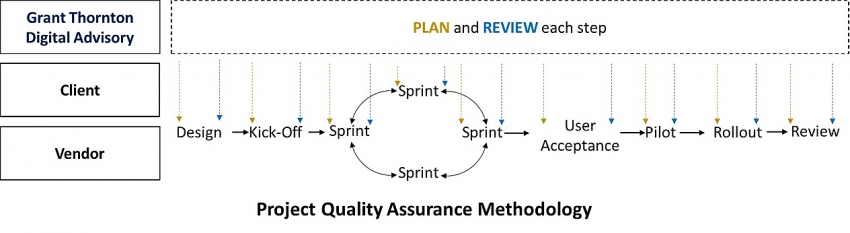 every digital project needs quality assurance