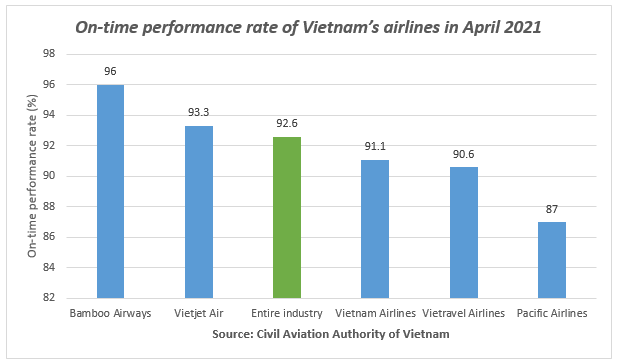 bamboo airways maintains top otp and lowest flight delays and cancellations in april