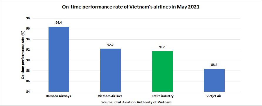 bamboo airways leads in on time performance with lowest delay and cancellation rate