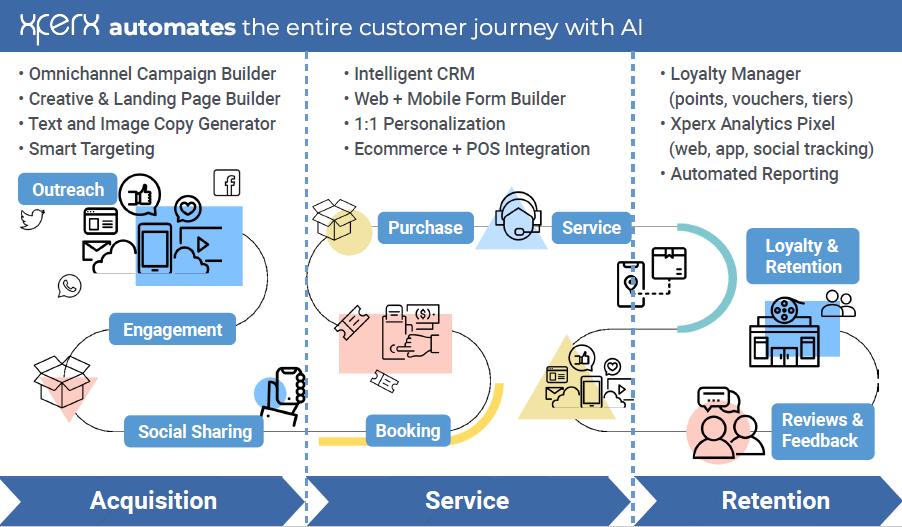 AI  , data  , brand  , marketing  , SMEs  , Grant Thornton  ,