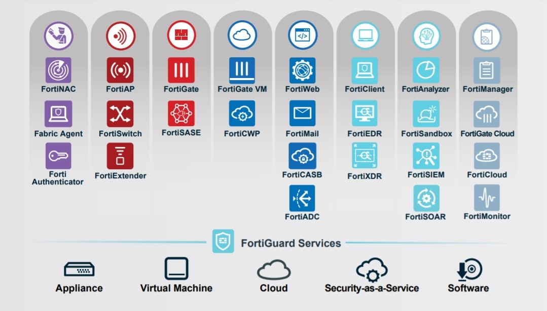 Fortinet products designed for the real world