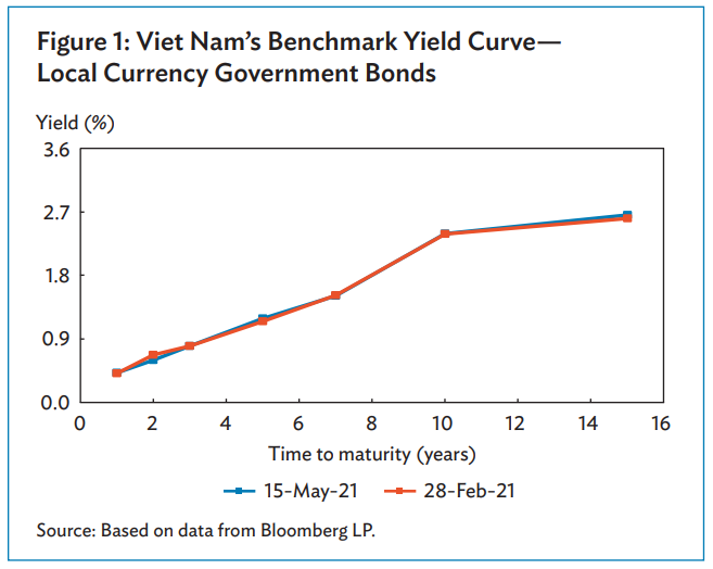 Vietnam's yields of local currency bonds outstanding declined