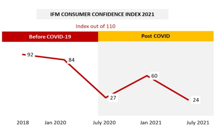 Fourth wave of COVID-19 pandemic crushes consumer confidence