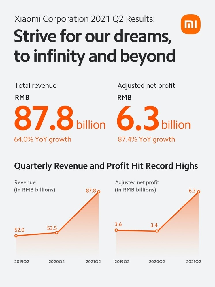 Xiaomi posted strong revenues and profit growth in the second quarter of 2021
