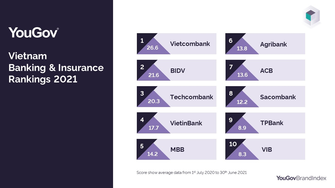 Consumer finance survey reveals strongest financial brands in Vietnam