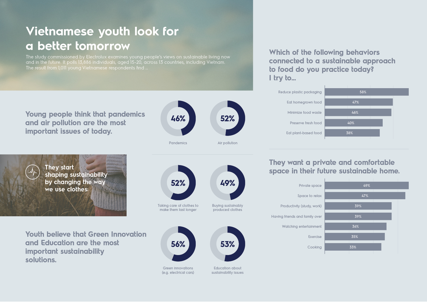 Vietnamese youth believe they can lead the way to a more sustainable future