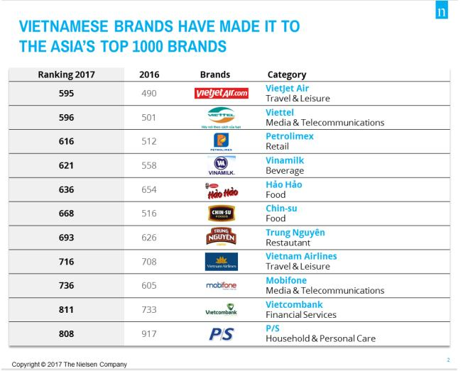 famous vietnamese brands scores lower this year