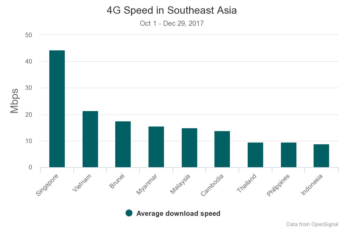 Vietnam beats US in new 4G speed survey, ranks second in Southeast Asia